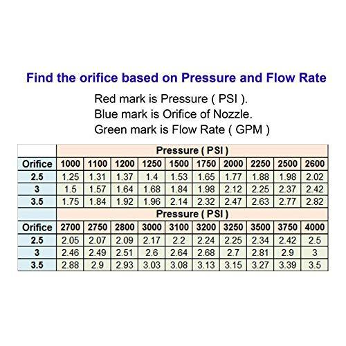 Tool Daily 2500 PSI Pressure Washer Sand blast Kit
